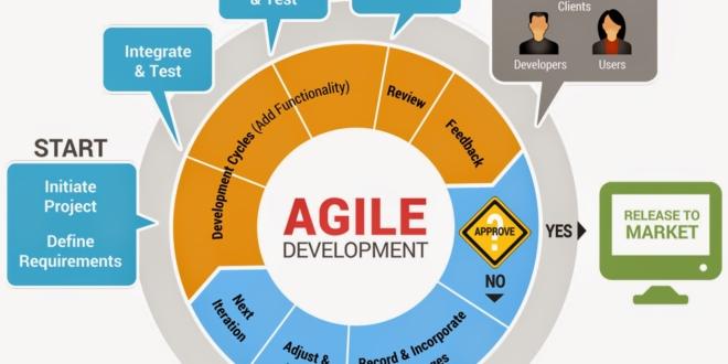 Managing The Agile Product Development Life Cycle Training Educore
