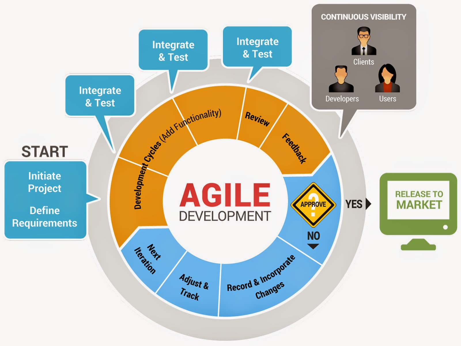 Agile Project Planning Steps managing the agile product development life cycle training